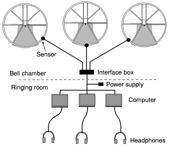 Multiple simulator