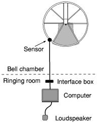 Single simulator